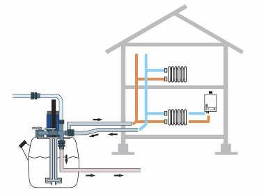 central heating Power flushing diagram of how it works